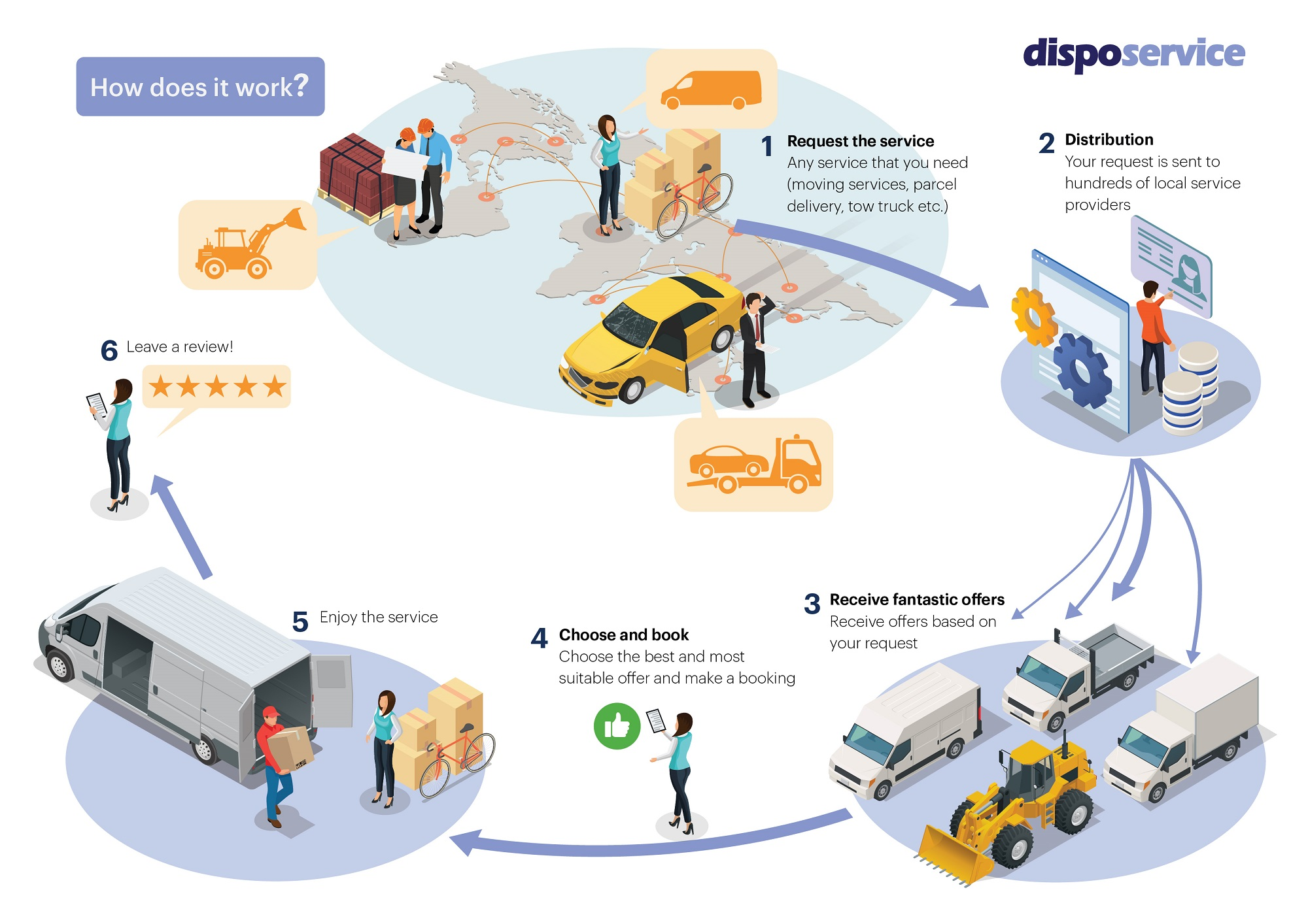 DispoService - Delivery services at your disposal