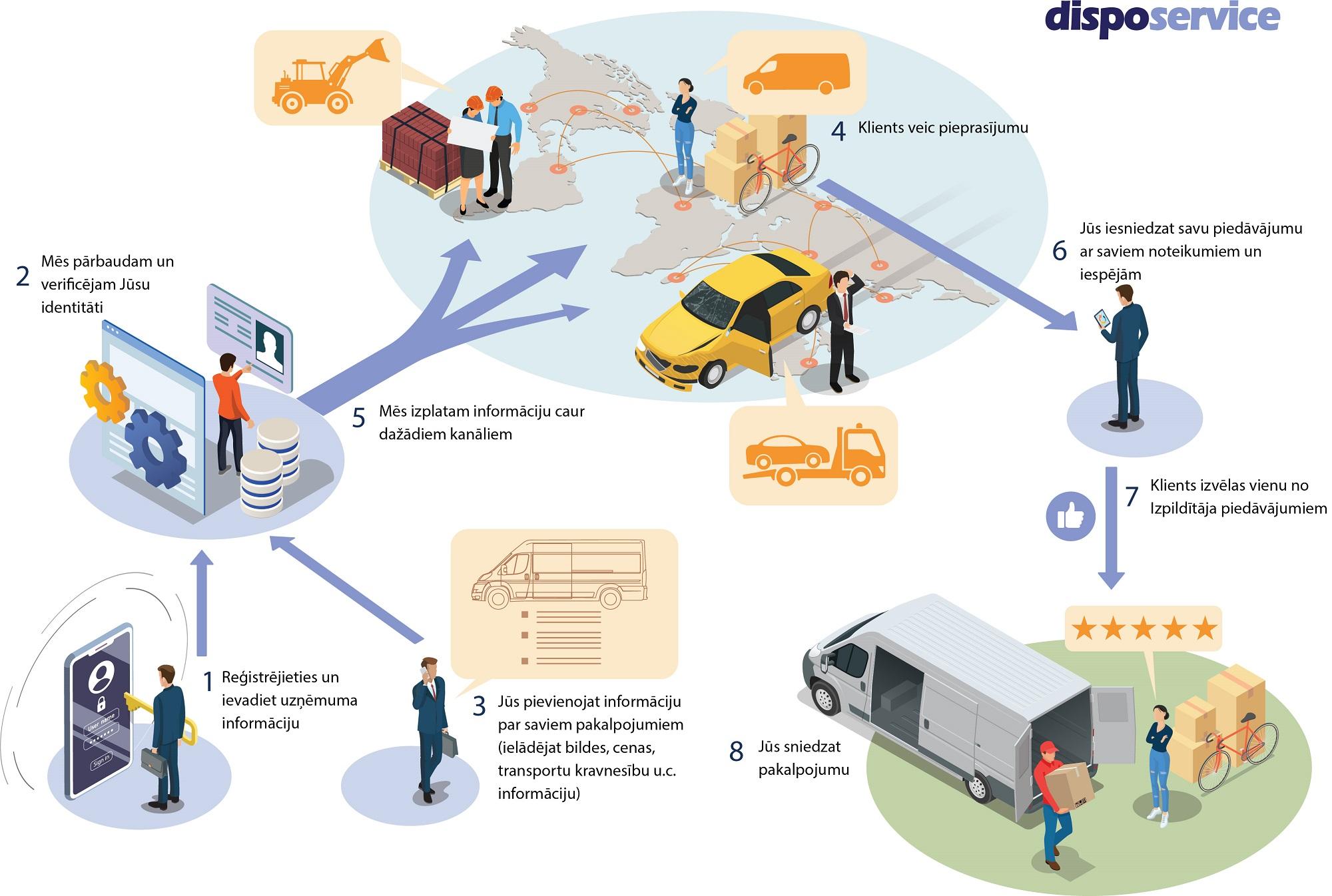 DispoService - Kļūt par partneri