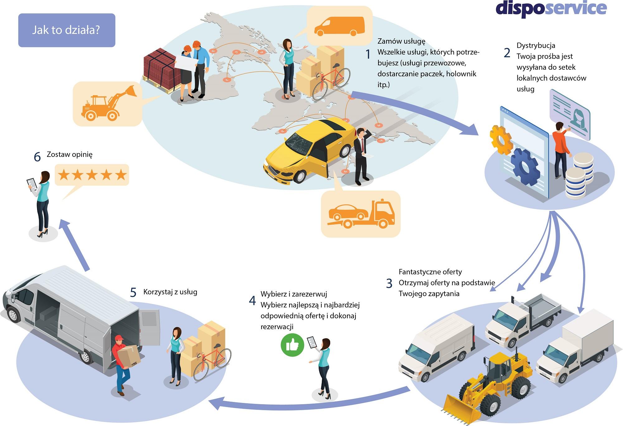 Do Państwa dyspozycji usługi Cargo taxi i furgonetki dostawcze.